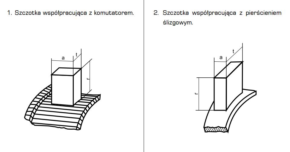 Szczotka współpracująca z komutatorem